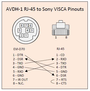 [SODI_2457]   EVI-D80 Camera Controller - Tech Forum | Visca Rs 232c Cable To Wiring Diagram |  | The Church of Jesus Christ of Latter-day Saints