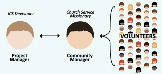 Using Church service missionaries on your project