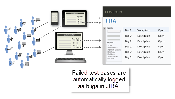 Swarm workflow to JIRA