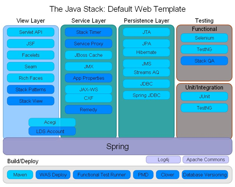 Java Application Layers Layers in Our Application